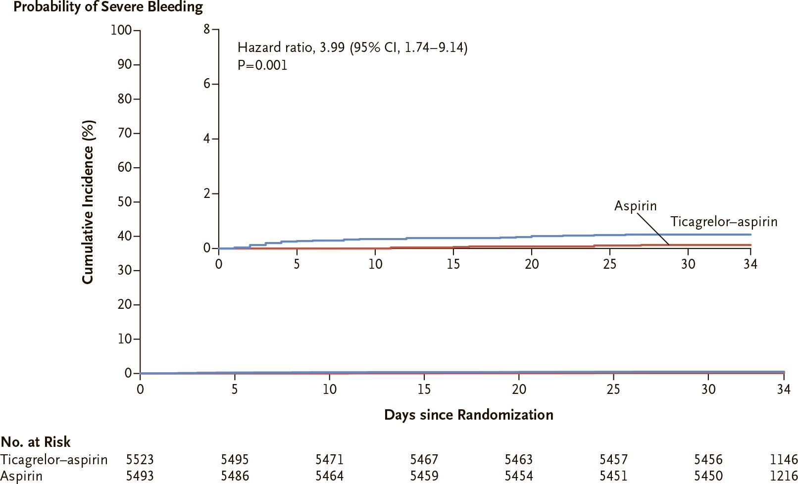 nct03354429 results 03 - «Брилинта»: эффективная профилактика инсультов