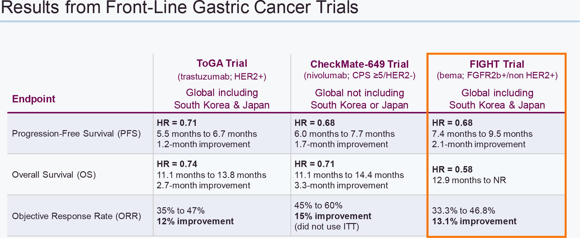 nct03694522 results 02 - Бемаритузумаб: прорыв в лечении рака желудка