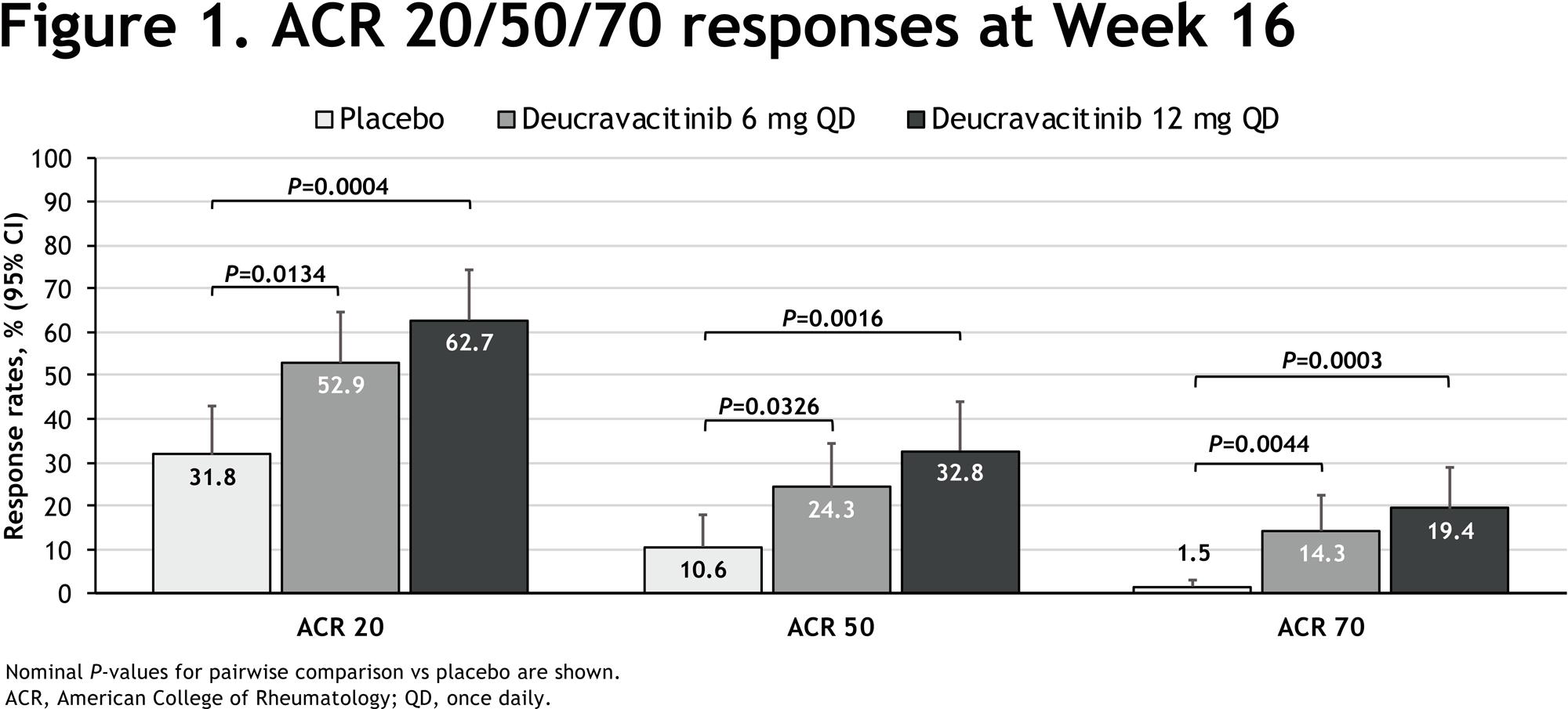 nct03881059 results 01 - Деукравацитиниб: лекарство будущего против аутоиммунных заболеваний