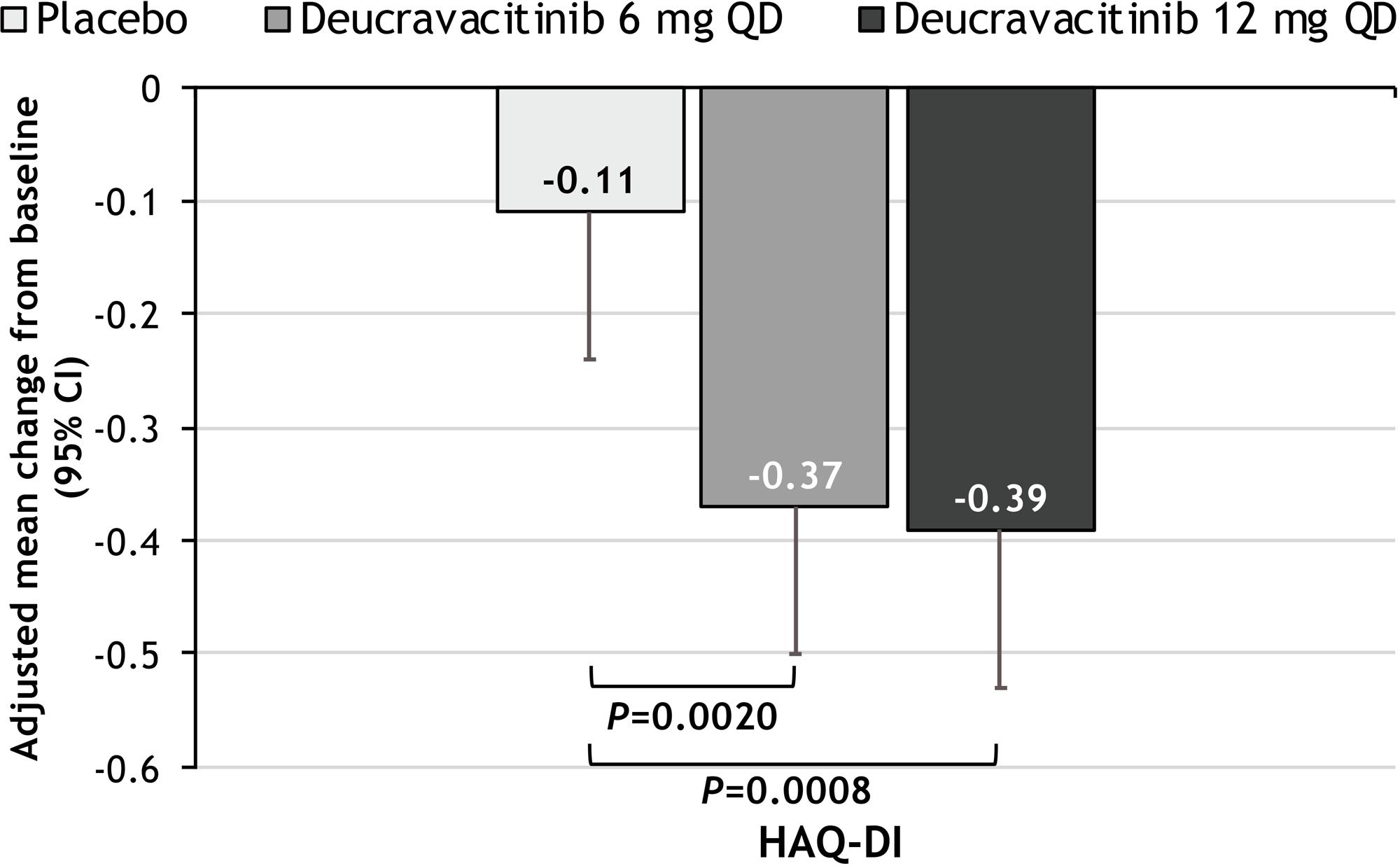 nct03881059 results 02 - Деукравацитиниб: лекарство будущего против аутоиммунных заболеваний