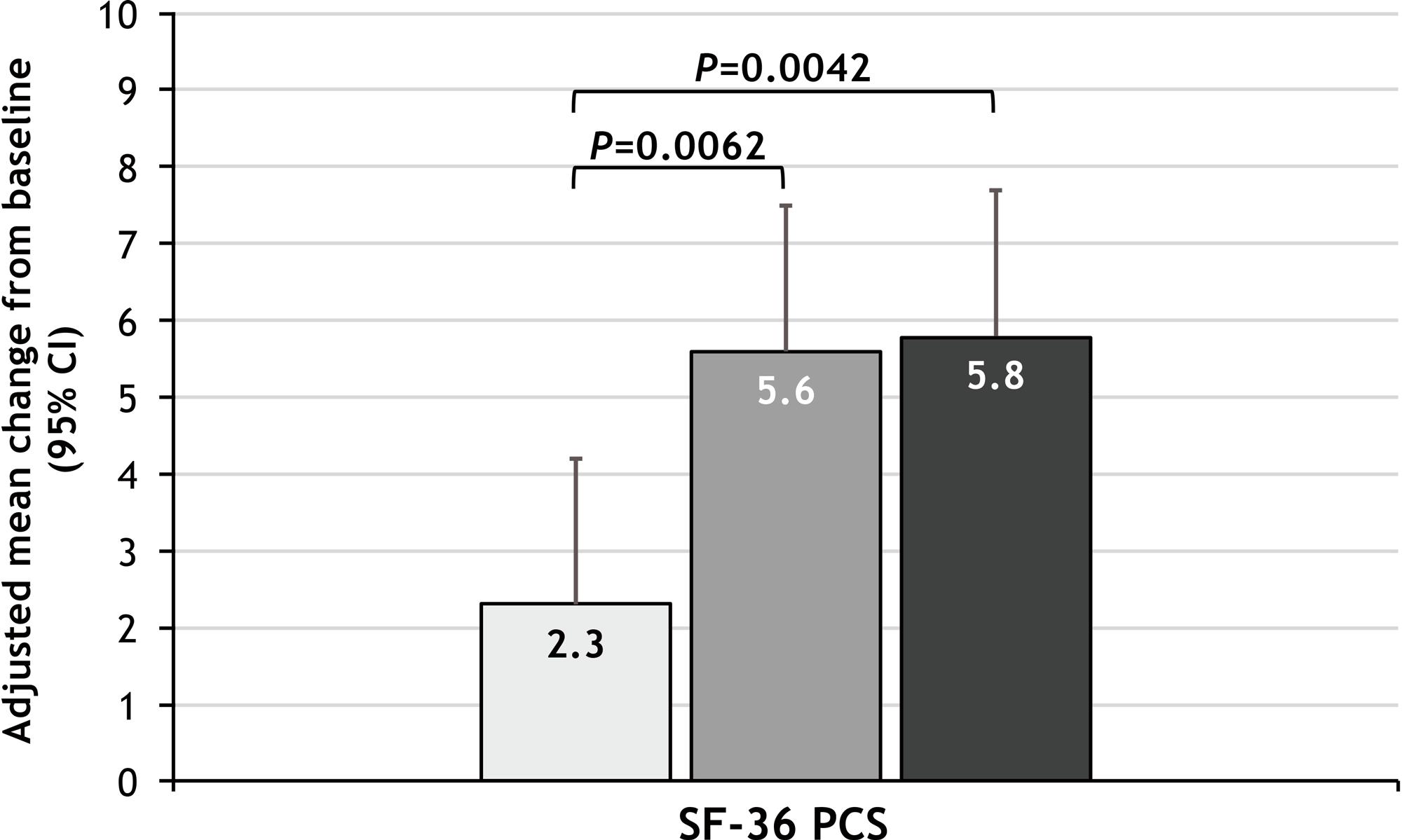 nct03881059 results 03 - Деукравацитиниб: лекарство будущего против аутоиммунных заболеваний
