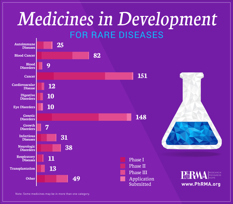 Лекарства против орфанных болезней.
